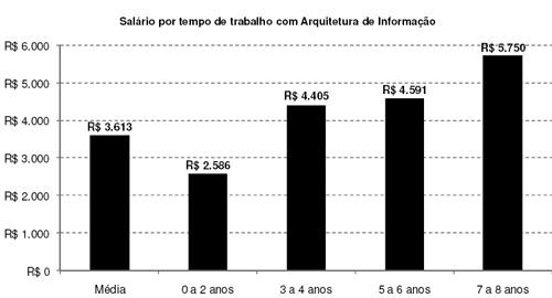 Pesquisa realizada em 01/07/2008 - EBAI 2008 / SP